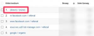 Hvis linket ikke er tagget, kan man ikke se trafikken ordentligt i Google Analytics